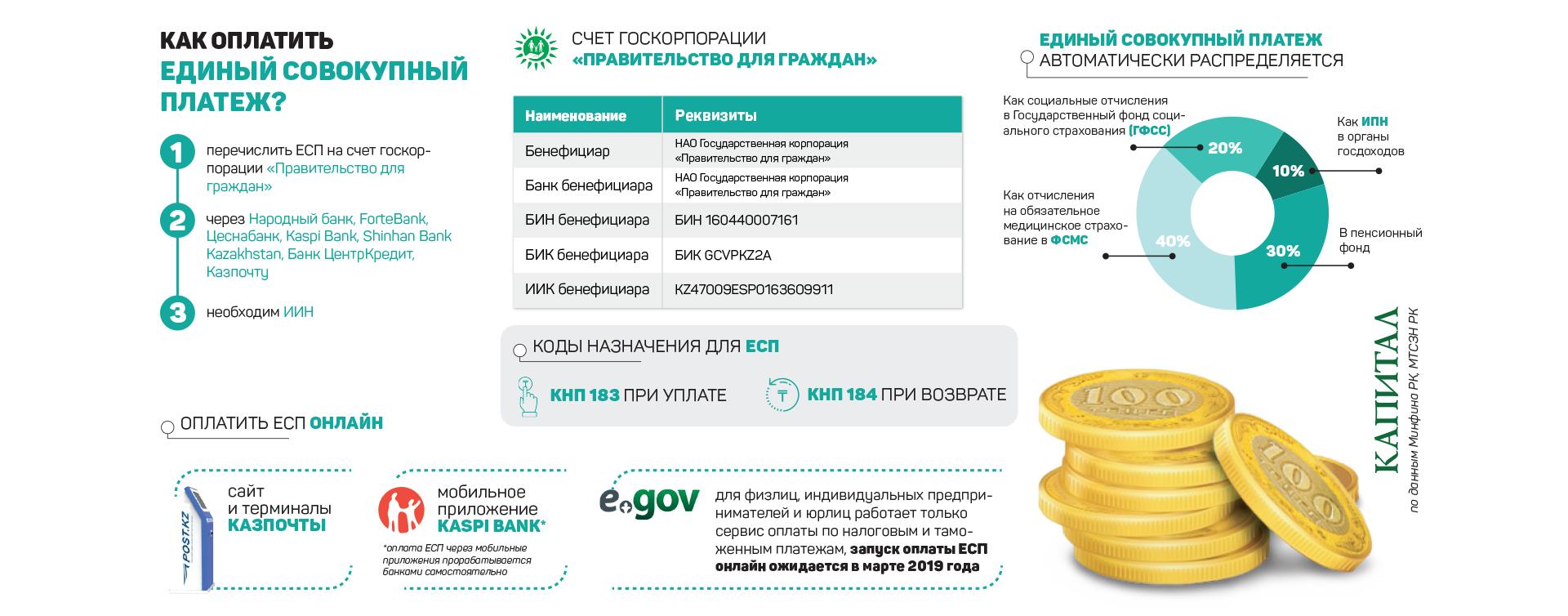 Единый совокупный платеж (что такое ЕСП?)